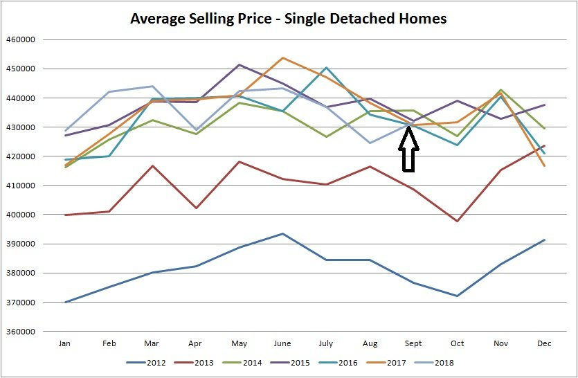 real estate statistics graph for average selling price of houses sold in edmonton from january of 2012 to september of 2018