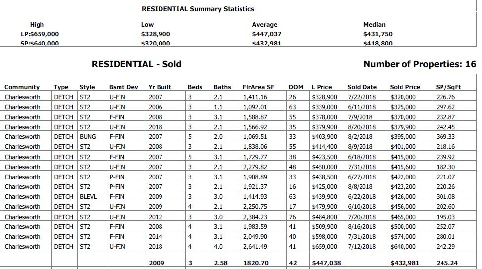 statistic data for homes sold in charlesworth in the past 90 days