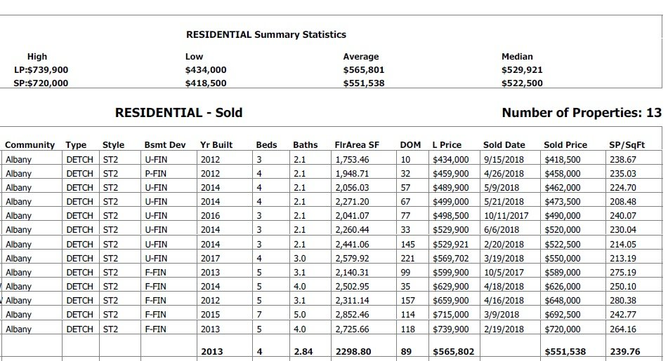 real estate statistics for homes sold in albany in 2018