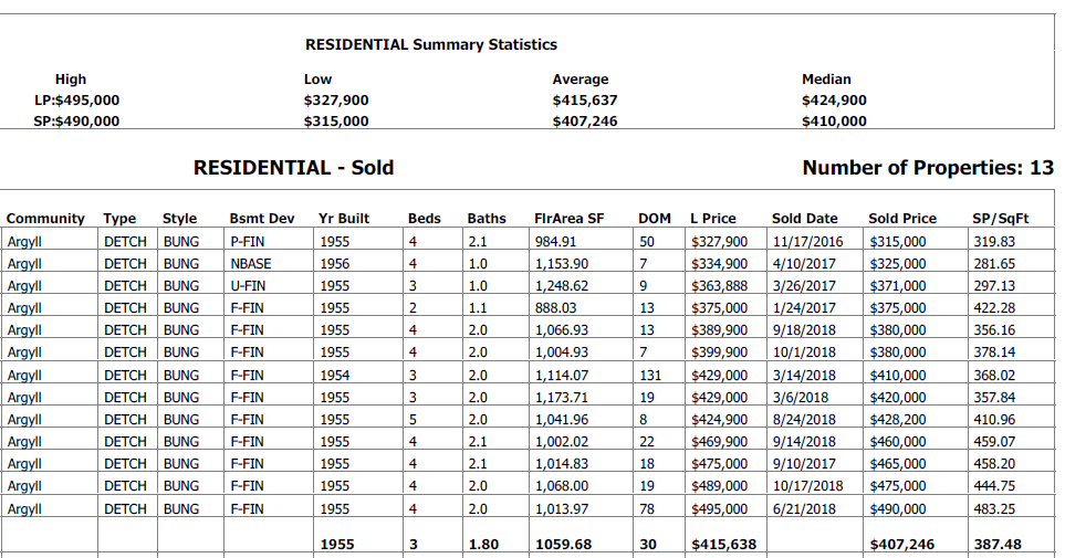real estates stats for homes sold in argyll in the last 2 years