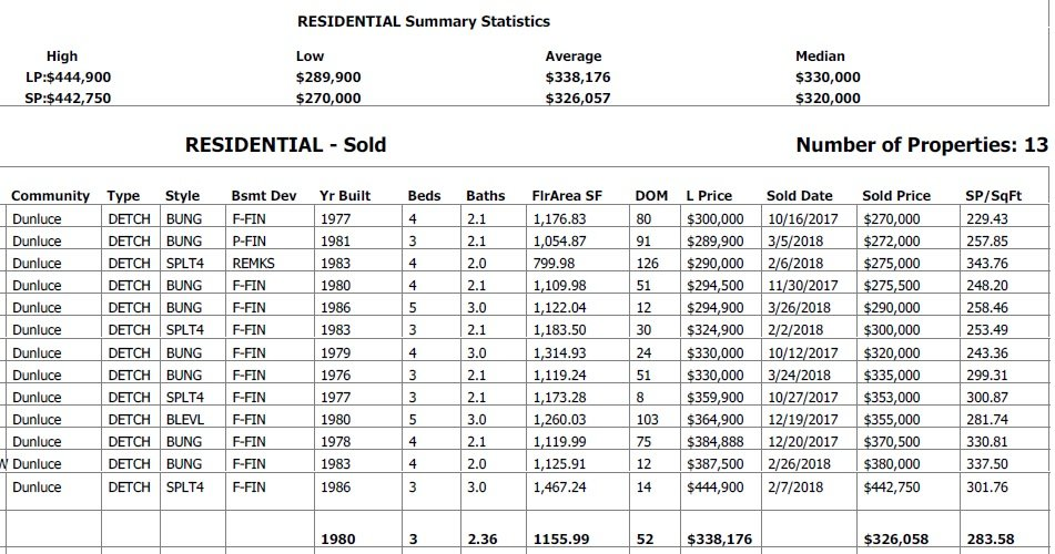 table for all the homes sold in dunluce community in the last 6 months