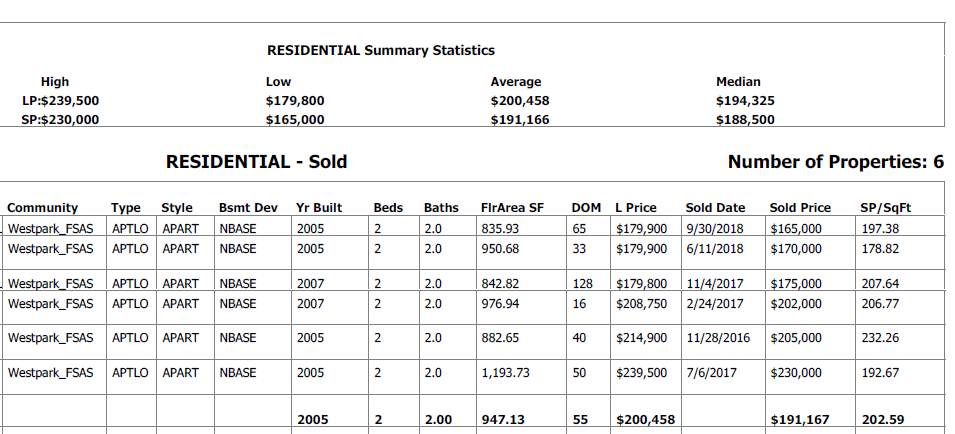 real estate stats for condo sales in fort gardens