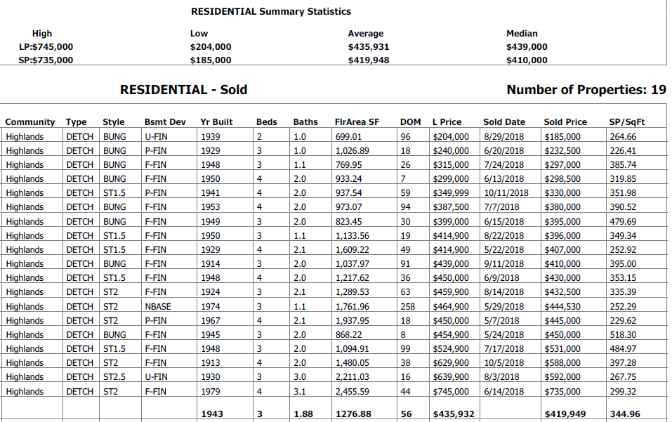 real estate table for all the homes sold in highlands in the last 6 months