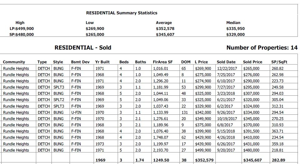 statistics table for average sold prices and other real estate for houses sold in rundle heights