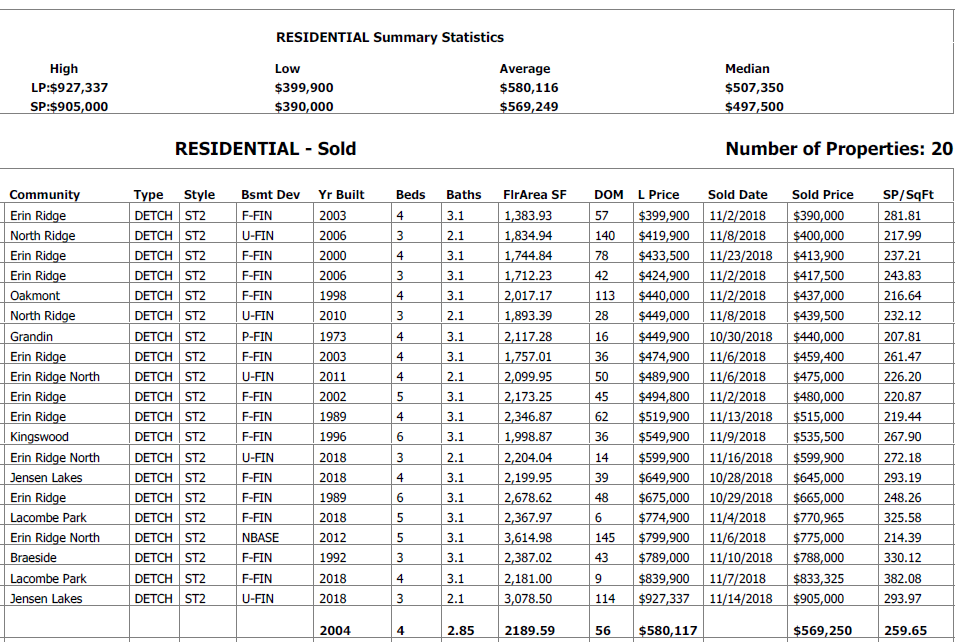 real estate stats for two storey homes sold in St albert in the last 30 days