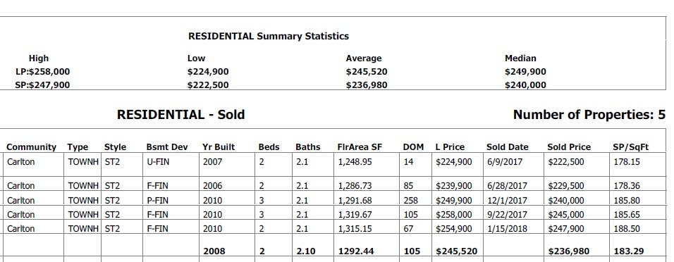 statistics grapg for condos sold in tuscan village in 2018
