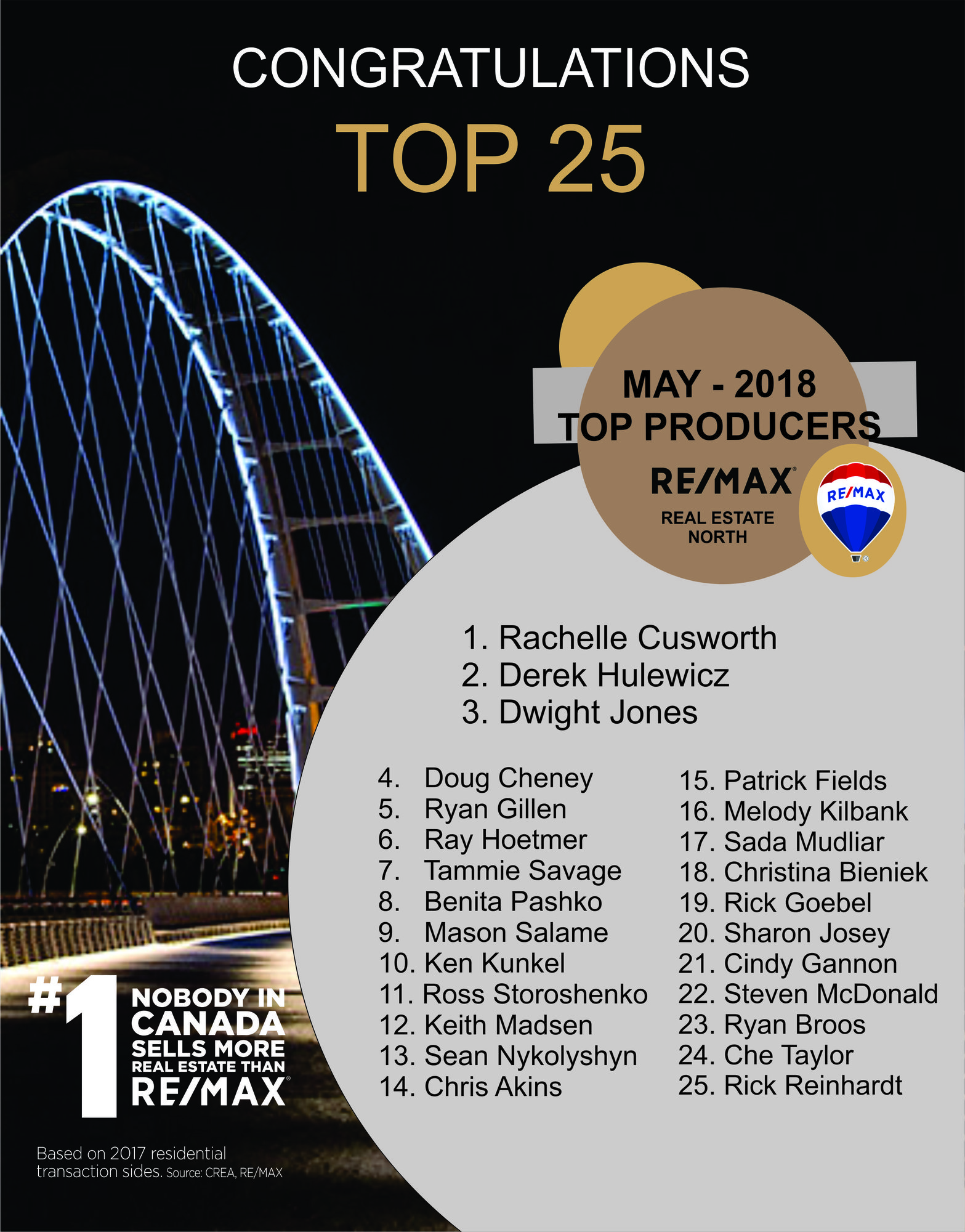 top producer list for remax realtors for may of 2018