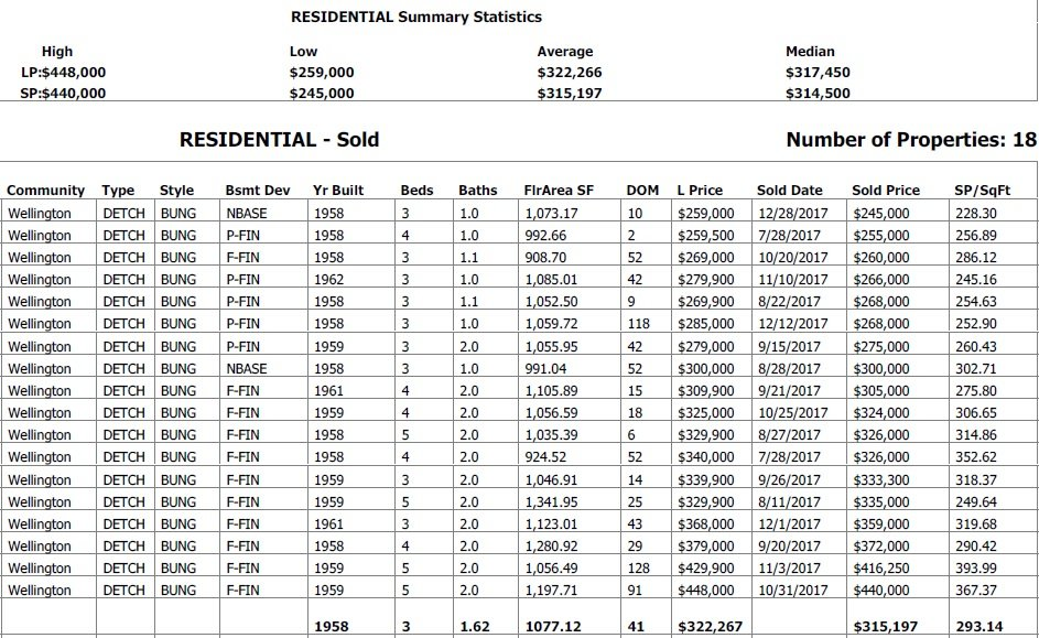homes sold in wellington in the last 6 months report