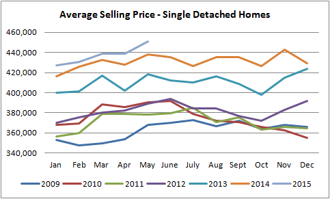 edmonton single detached home prices graph from jan of 2009 to may of 2015